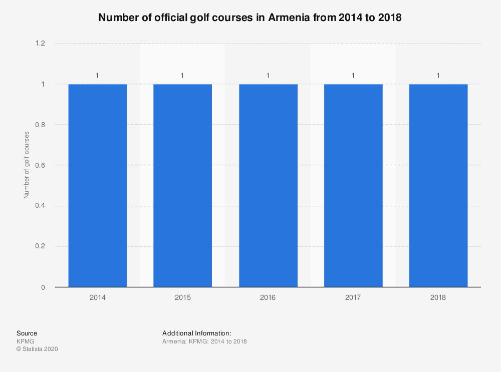 Statistic: Number of official golf courses in Armenia from 2014 to 2017  | Statista