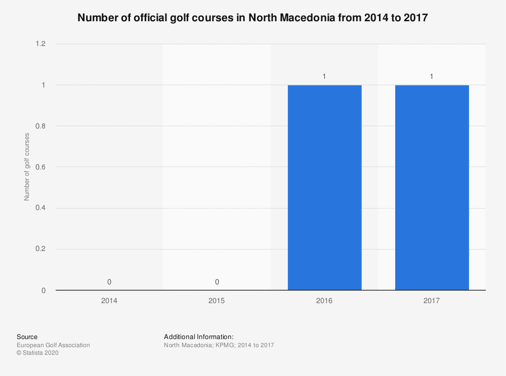 Statistic: Number of official golf courses in North Macedonia from 2014 to 2017  | Statista