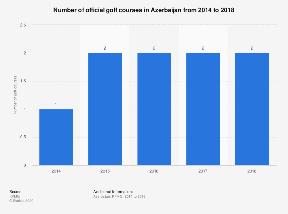 Statistic: Number of official golf courses in Azerbaijan from 2014 to 2018 | Statista