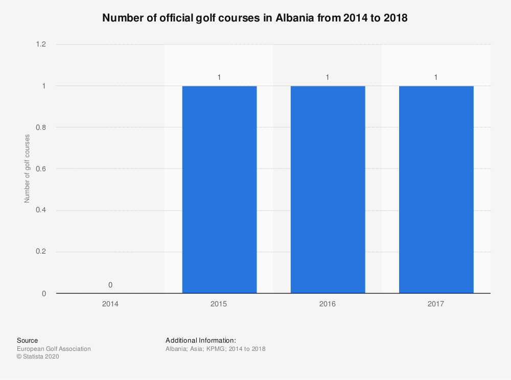 Statistic: Number of official golf courses in Albania from 2014 to 2018 | Statista