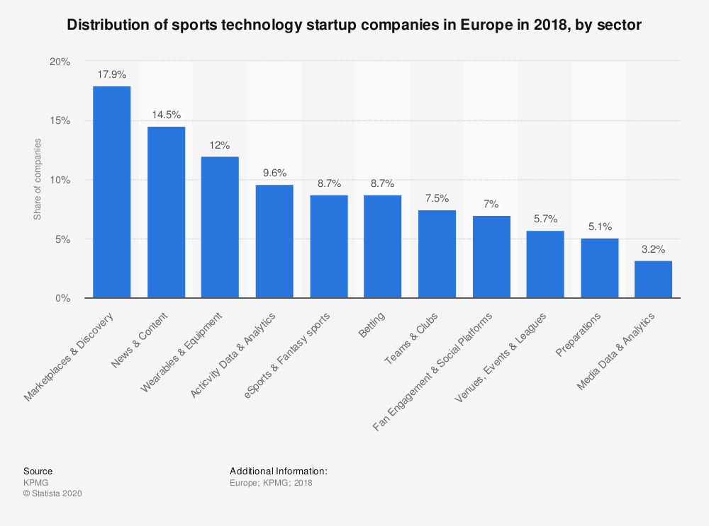 Statistic: Distribution of sports technology startup companies in Europe in 2018, by sector | Statista