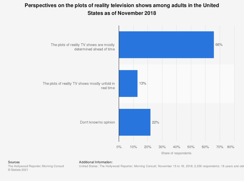 Statistic: Perspectives on the plots of reality television shows among adults in the United States as of November 2018 | Statista