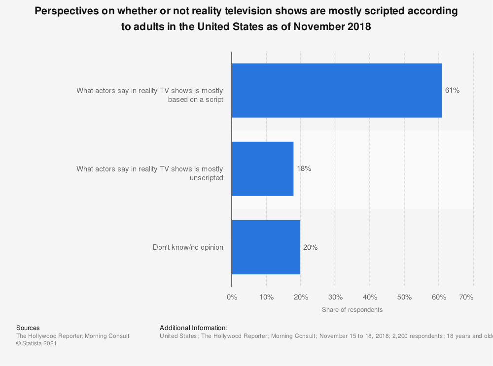 Statistic: Perspectives on whether or not reality television shows are mostly scripted according to adults in the United States as of November 2018 | Statista