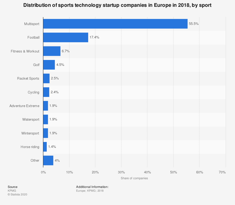 Statistic: Distribution of sports technology startup companies in Europe in 2018, by sport | Statista