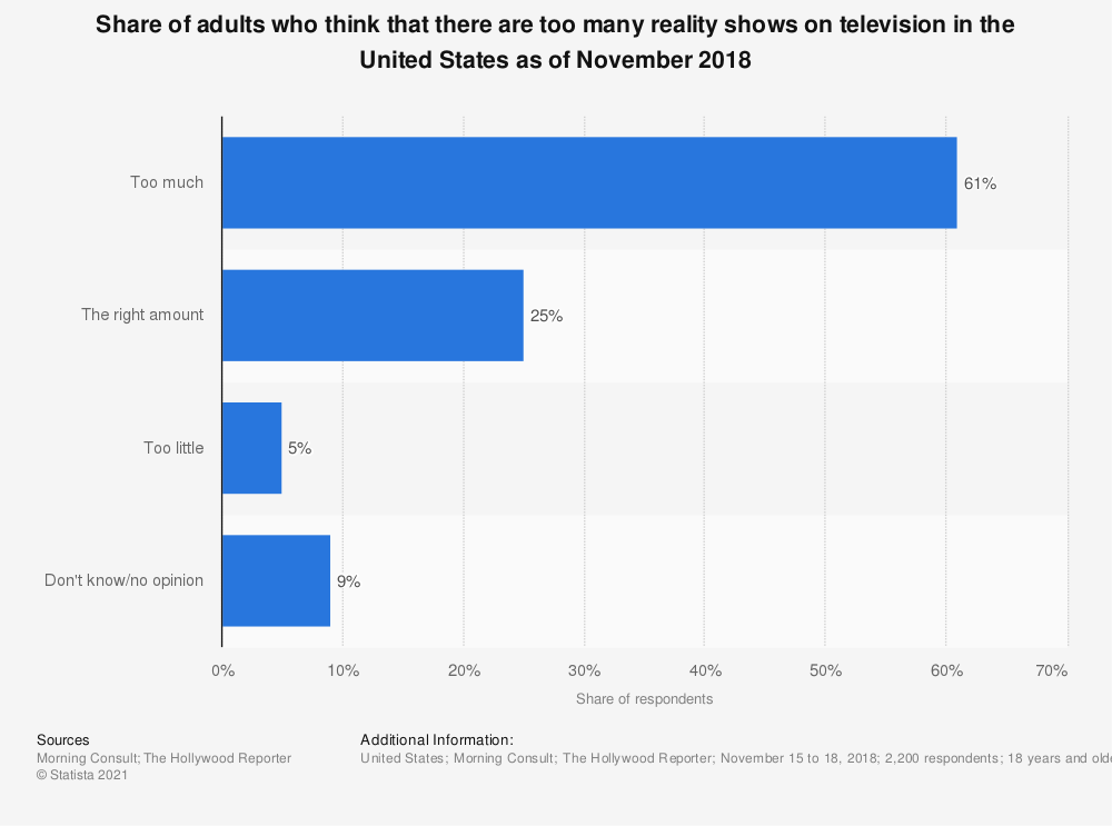 Statistic: Share of adults who think that there are too many reality shows on television in the United States as of November 2018 | Statista