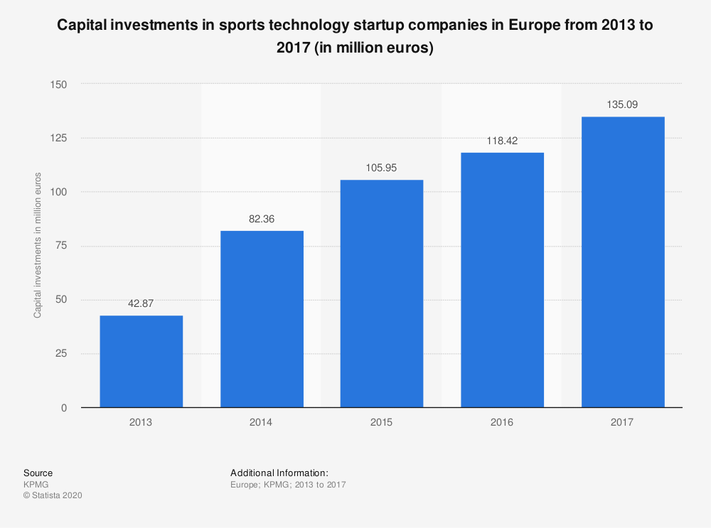 Statistic: Capital investments in sports technology startup companies in Europe from 2013 to 2017 (in million euros) | Statista