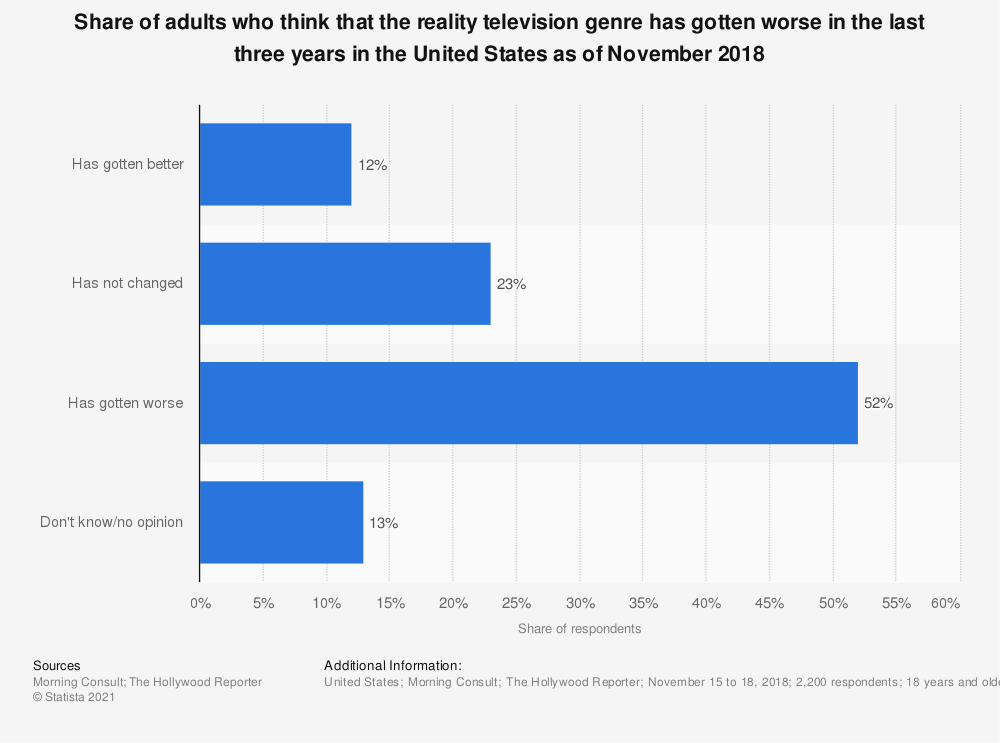 Statistic: Share of adults who think that the reality television genre has gotten worse in the last three years in the United States as of November 2018 | Statista