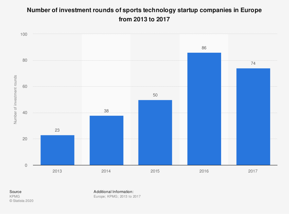 Statistic: Number of investment rounds of sports technology startup companies in Europe from 2013 to 2017 | Statista