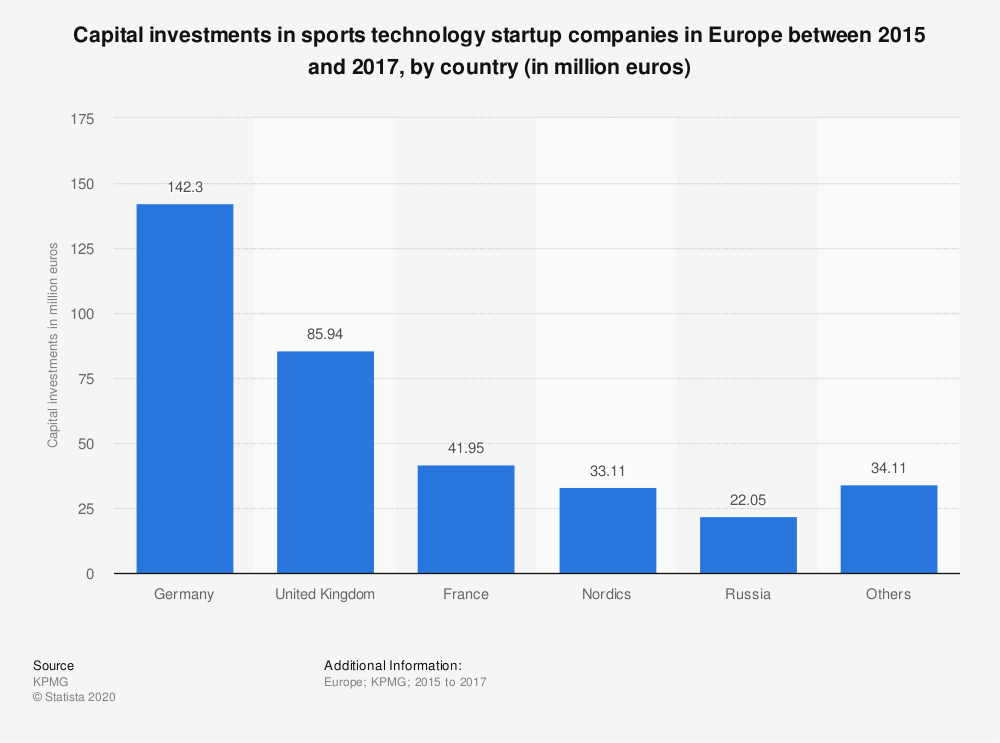Statistic: Capital investments in sports technology startup companies in Europe between 2015 and 2017, by country (in million euros) | Statista