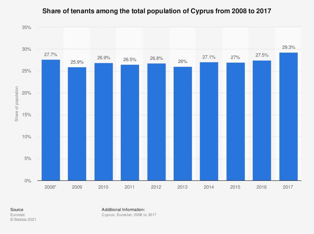 Statistic: Share of tenants among the total population of Cyprus from 2008 to 2017 | Statista