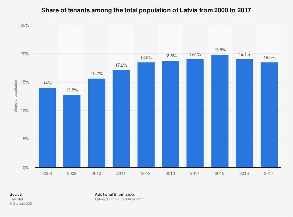 Statistic: Share of tenants among the total population of Latvia from 2008 to 2017 | Statista