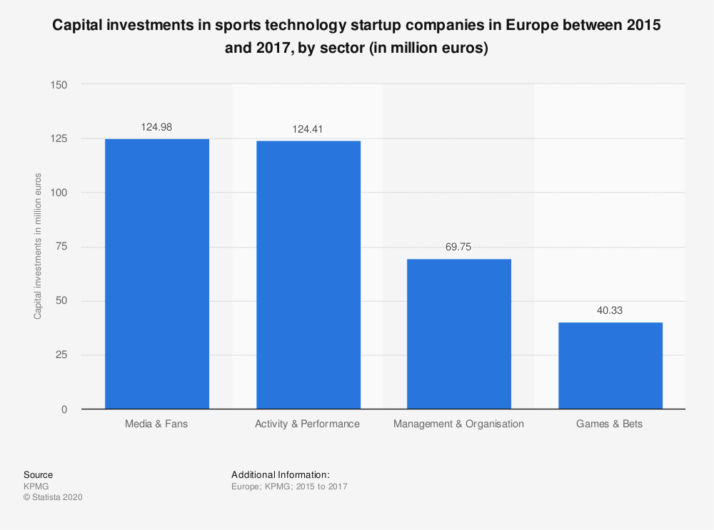 Statistic: Capital investments in sports technology startup companies in Europe between 2015 and 2017, by sector (in million euros) | Statista