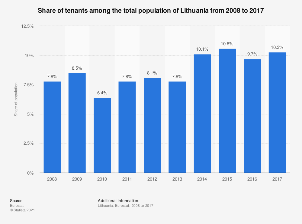 Statistic: Share of tenants among the total population of Lithuania from 2008 to 2017 | Statista
