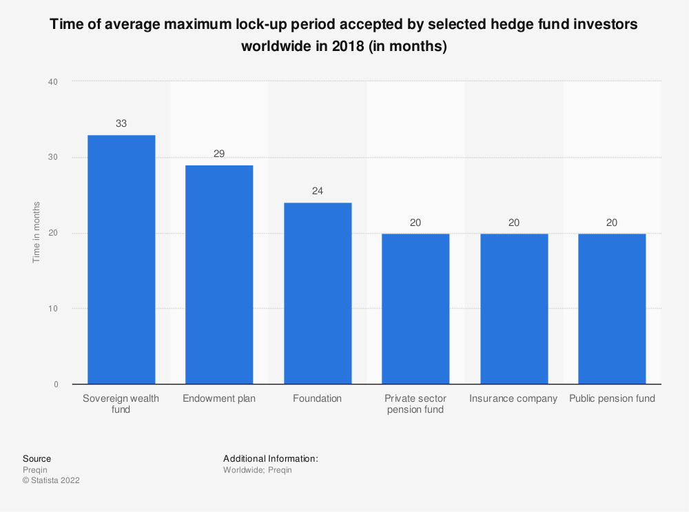 Statistic: Time of average maximum lock-up period accepted by selected hedge fund investors worldwide in 2018 (in months) | Statista