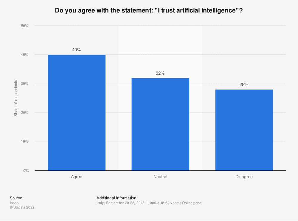 """Statistic: Do you agree with the statement: """"I trust artificial intelligence""""? 