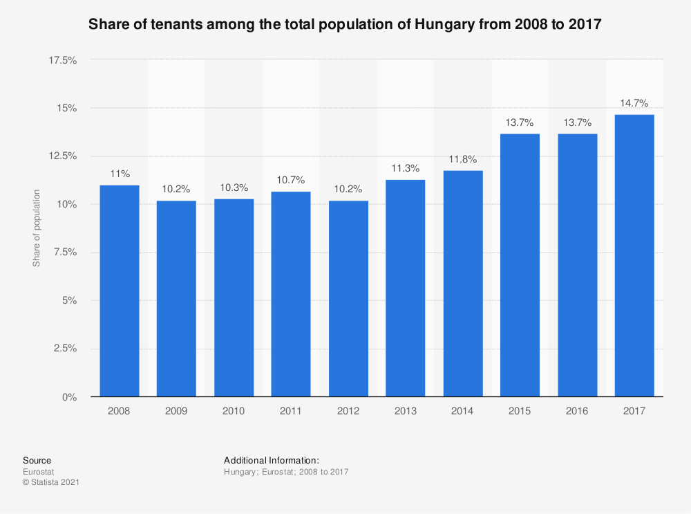 Statistic: Share of tenants among the total population of Hungary from 2008 to 2017 | Statista