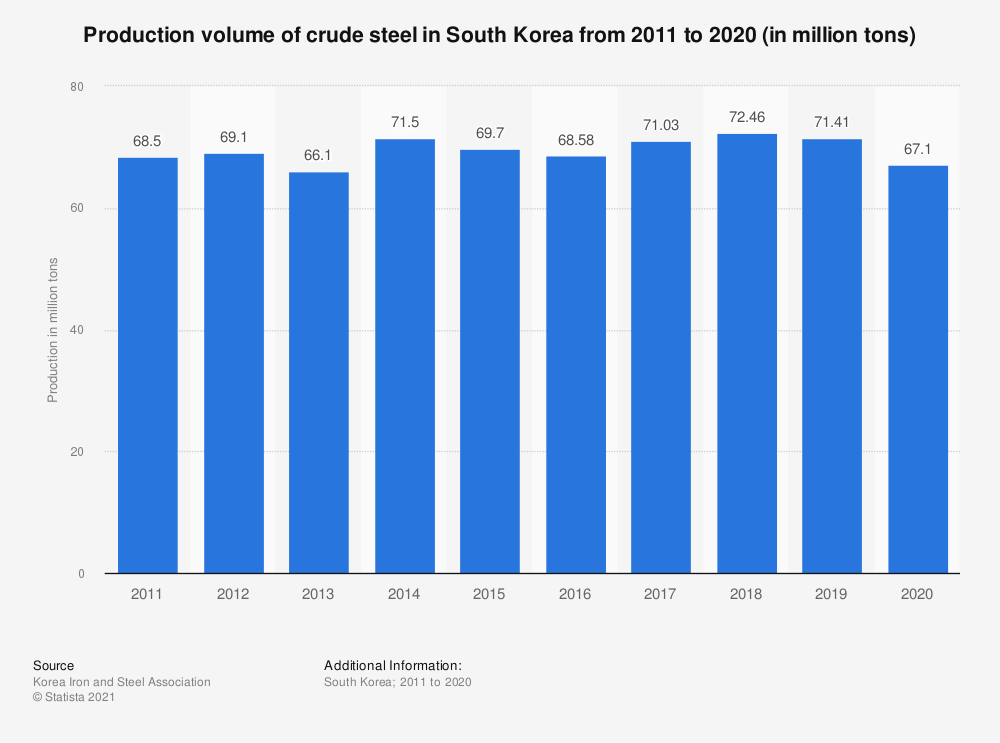Statistic: Production volume of crude steel in South Korea from 2010 to 2019 (in million tons) | Statista