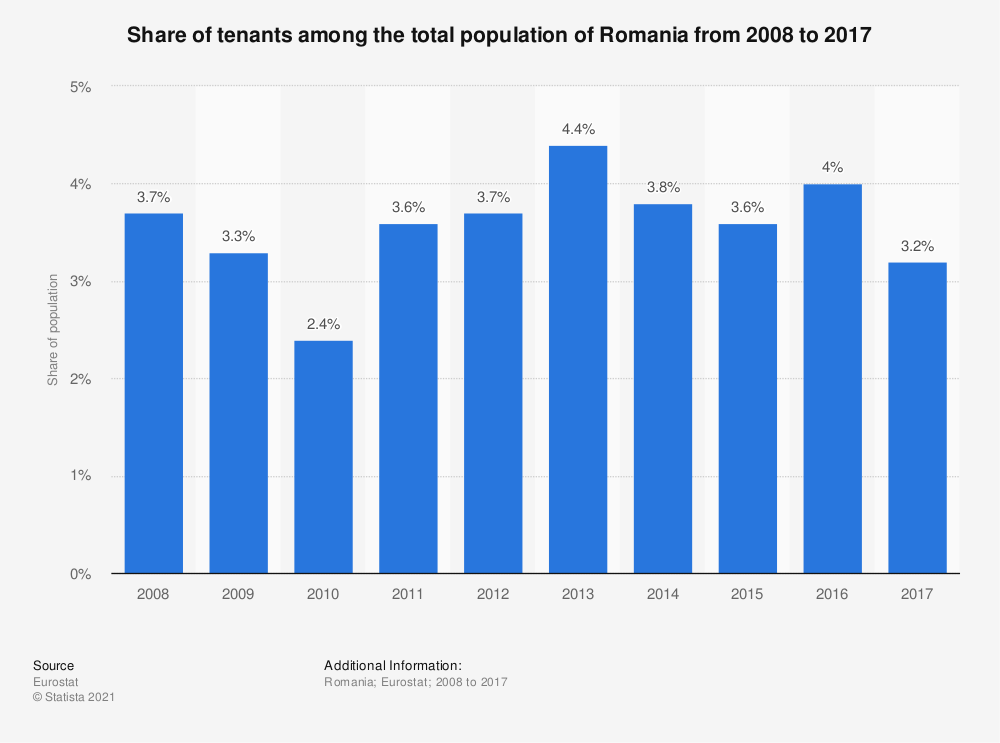 Statistic: Share of tenants among the total population of Romania from 2008 to 2017 | Statista