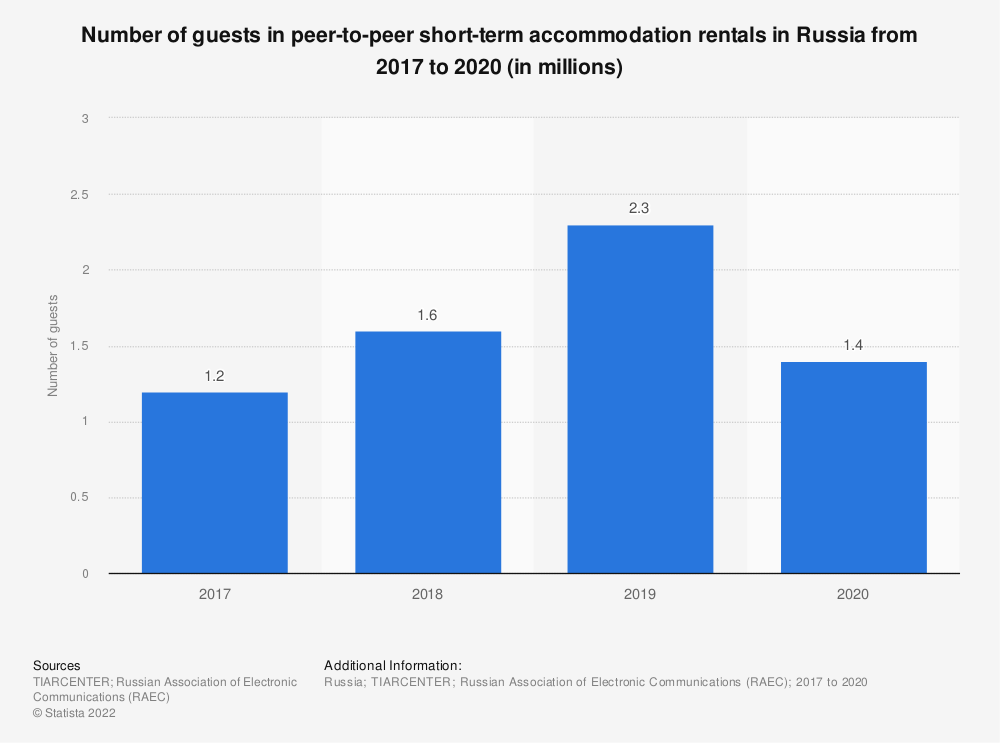 Statistic: Number of guests in peer-to-peer short-term accommodation rentals in Russia from 2017 to 2018* (in millions) | Statista