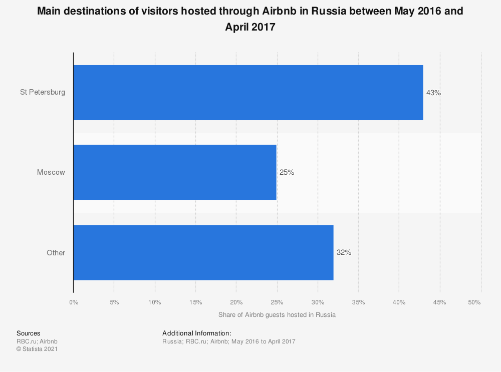 Statistic: Main destinations of visitors hosted through Airbnb in Russia between May 2016 and April 2017 | Statista
