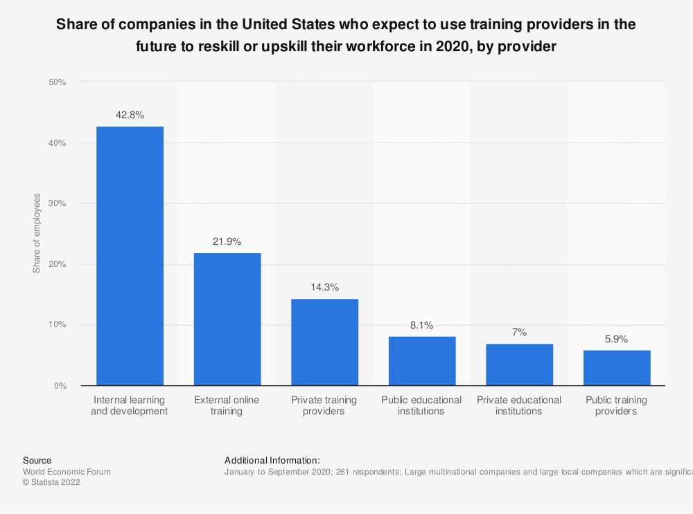 Statistic: Share of companies in the United States who expect to use training providers to reskill or upskill their workforce between 2018 and 2022, by provider | Statista
