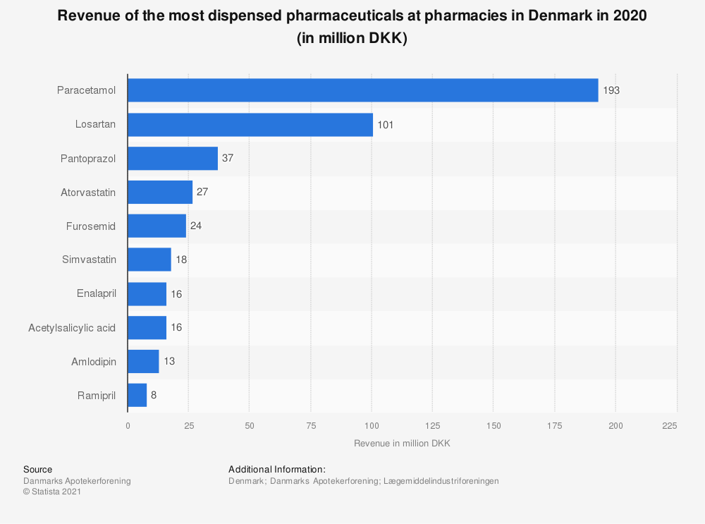 Statistic: Turnover of the most extradited pharmaceuticals at pharmacies in Denmark in 2019 (in million DKK) | Statista