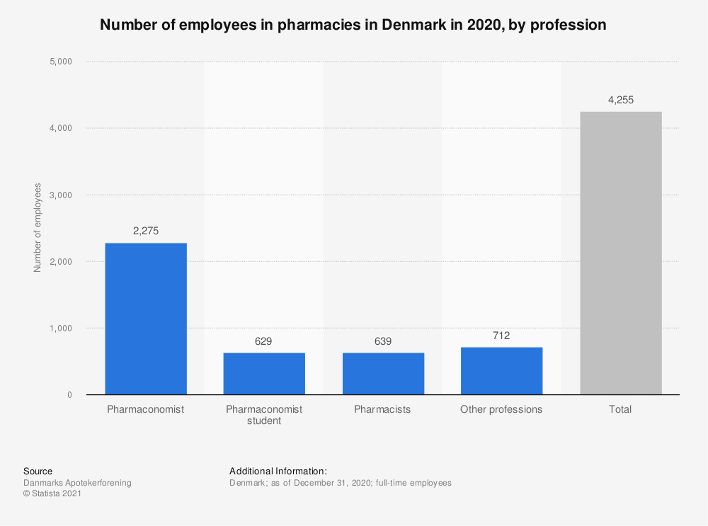 Statistic: Number of employees in pharmacies in Denmark in 2019, by profession    Statista