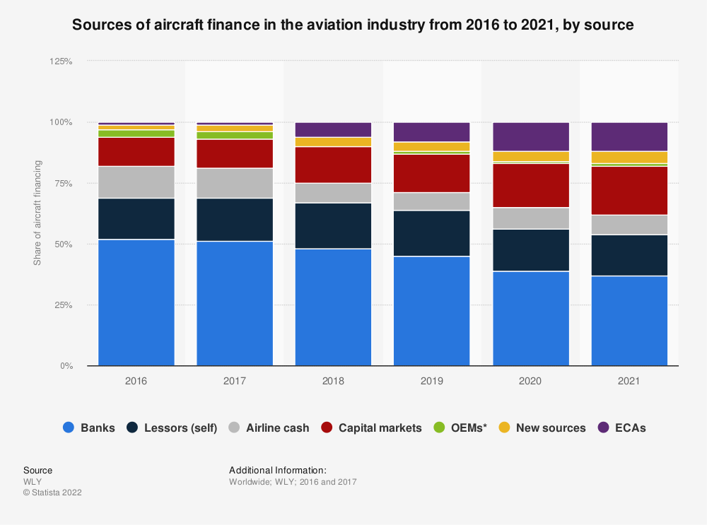 Statistic: Sources of aircraft finance in the aviation industry from 2016 to 2021, by source | Statista