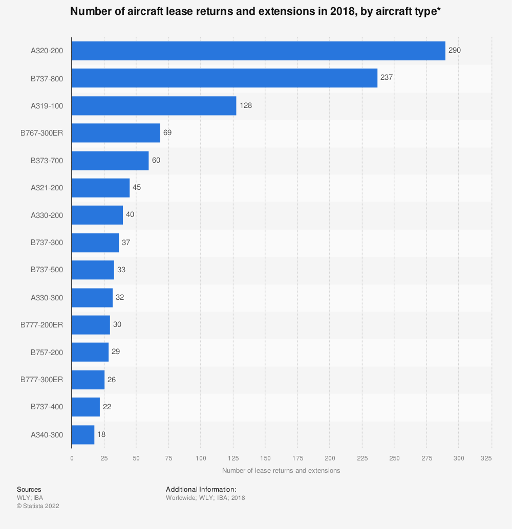 Statistic: Number of aircraft lease returns and extensions in 2018, by aircraft type* | Statista