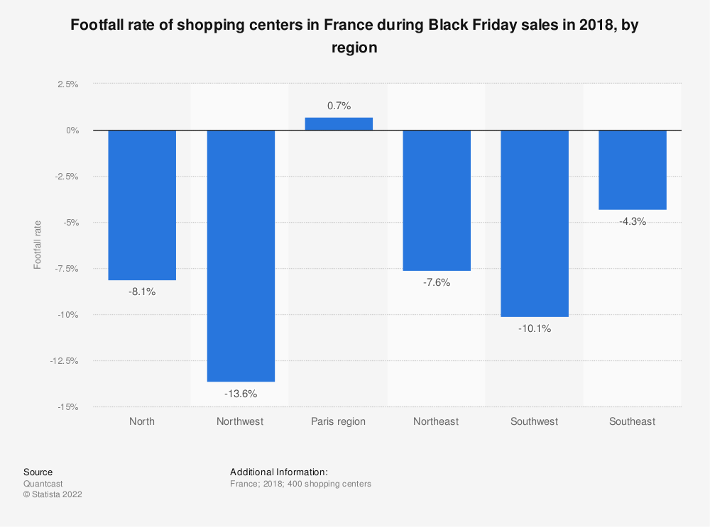 Statistic: Footfall rate of shopping centers in France during Black Friday sales in 2018, by region  | Statista