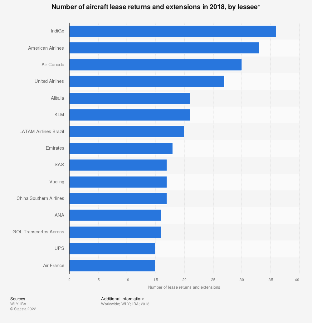 Statistic: Number of aircraft lease returns and extensions in 2018, by lessee* | Statista