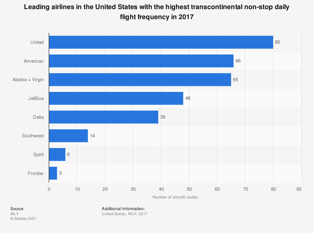 Statistic: Leading airlines in the United States with the highest transcontinental non-stop daily flight frequency in 2017   Statista
