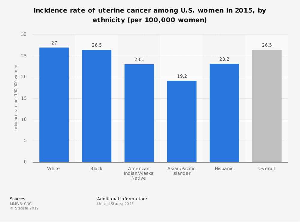 Statistic: Incidence rate of uterine cancer among U.S. women in 2015, by ethnicity (per 100,000 women) | Statista
