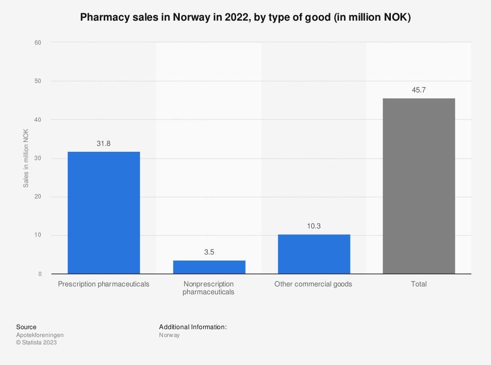Statistic: Pharmacy sales in Norway in 2020, by type of good (in million NOK)  | Statista