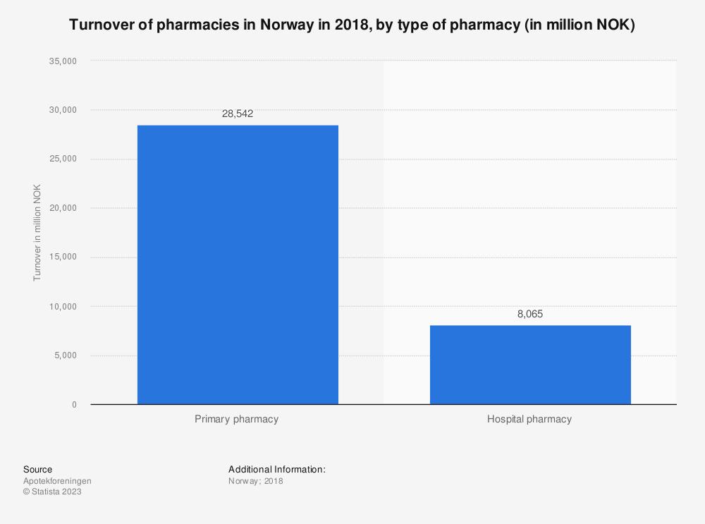 Statistic: Turnover of pharmacies in Norway in 2018, by type of pharmacy (in million NOK)    Statista