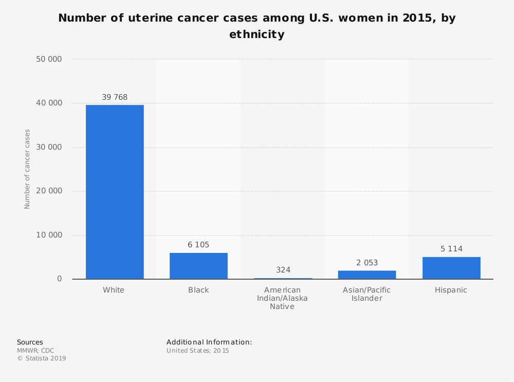 Statistic: Number of uterine cancer cases among U.S. women in 2015, by ethnicity  | Statista