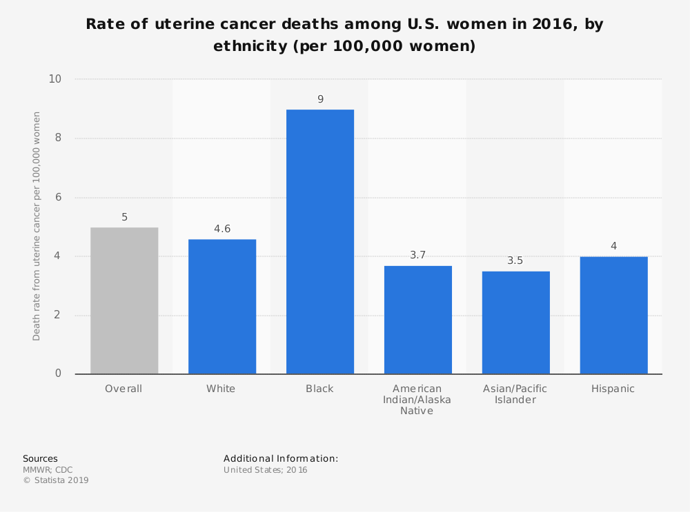 Statistic: Rate of uterine cancer deaths among U.S. women in 2016, by ethnicity (per 100,000 women) | Statista