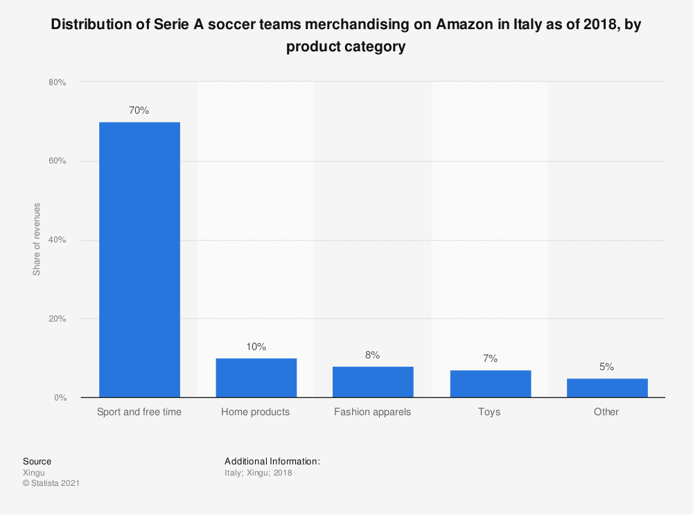 Statistic: Distribution of Serie A soccer teams merchandising on Amazon in Italy as of 2018, by product category | Statista