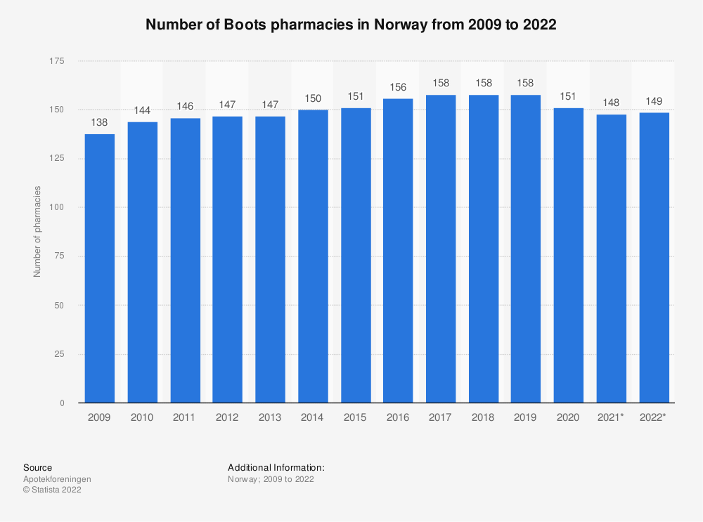 Statistic: Number of Boots pharmacies in Norway from 2009 to 2021 | Statista
