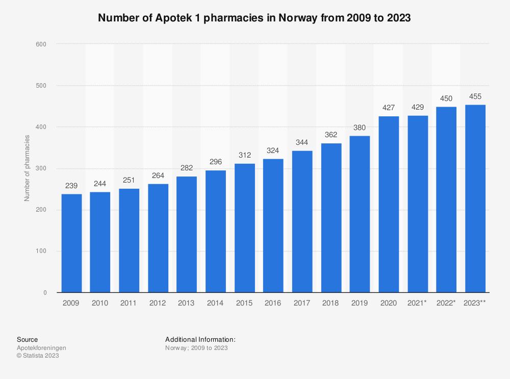 Statistic: Number of Apotek 1 pharmacies in Norway from 2009 to 2021 | Statista