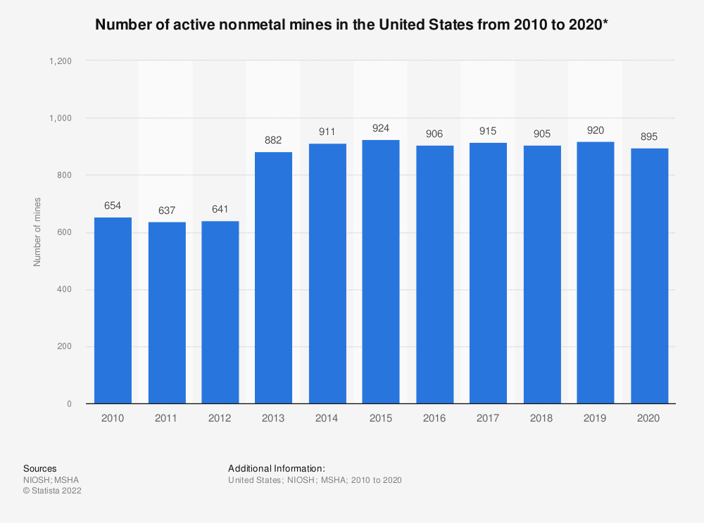 Statistic: Number of active nonmetal mines in the United States from 2007 to 2017* | Statista