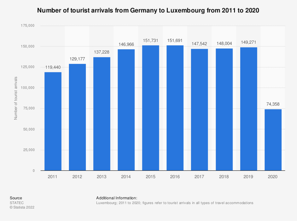 Statistic: Inbound tourism of visitors from Germany to Luxembourg from 2011 to 2018* | Statista