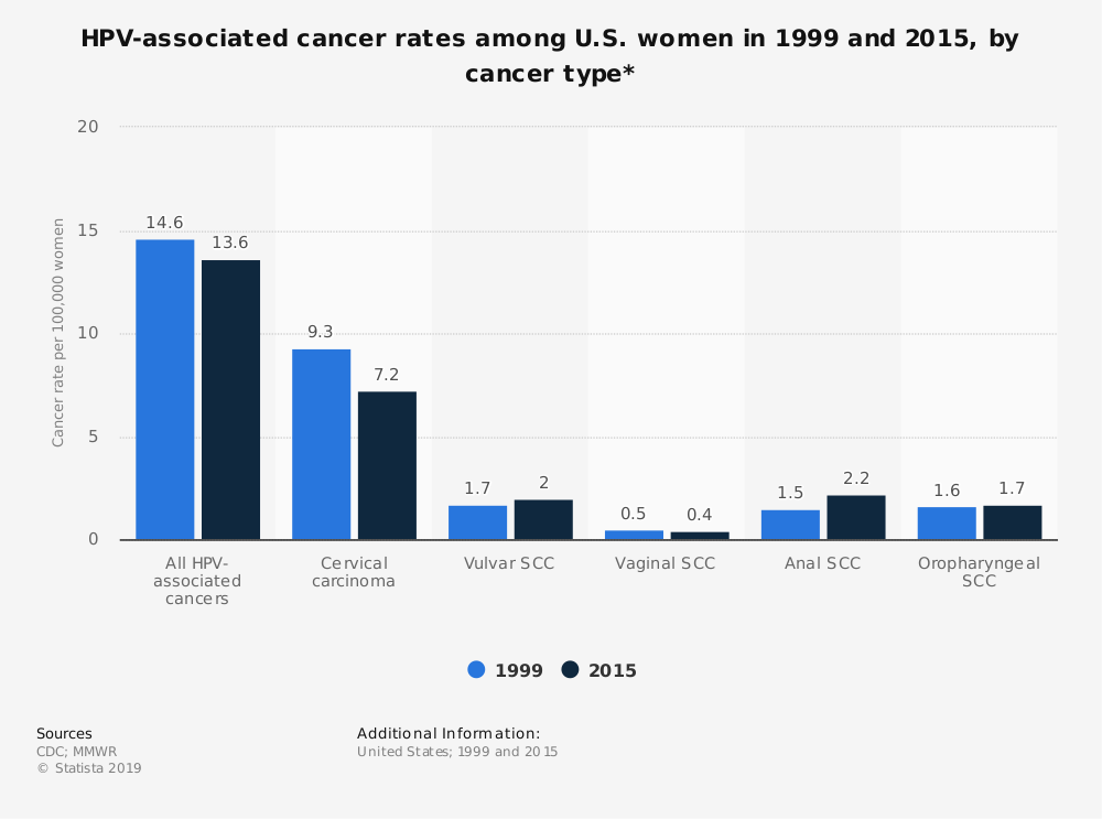 Statistic: HPV-associated cancer rates among U.S. women in 1999 and 2015, by cancer type* | Statista