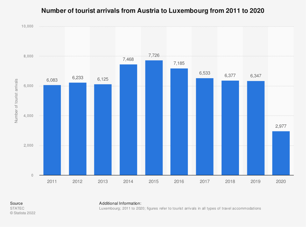Statistic: Inbound tourism of visitors from Austria to Luxembourg from 2011 to 2019 | Statista