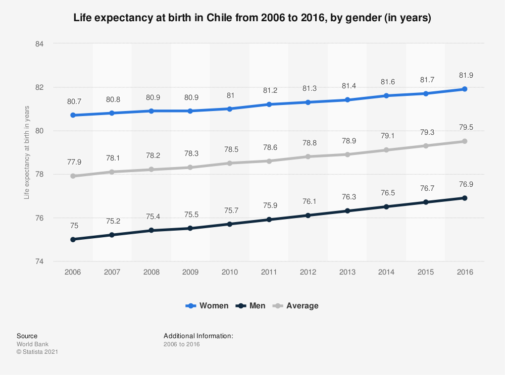 Statistic: Life expectancy at birth in Chile from 2006 to 2016, by gender (in years) | Statista
