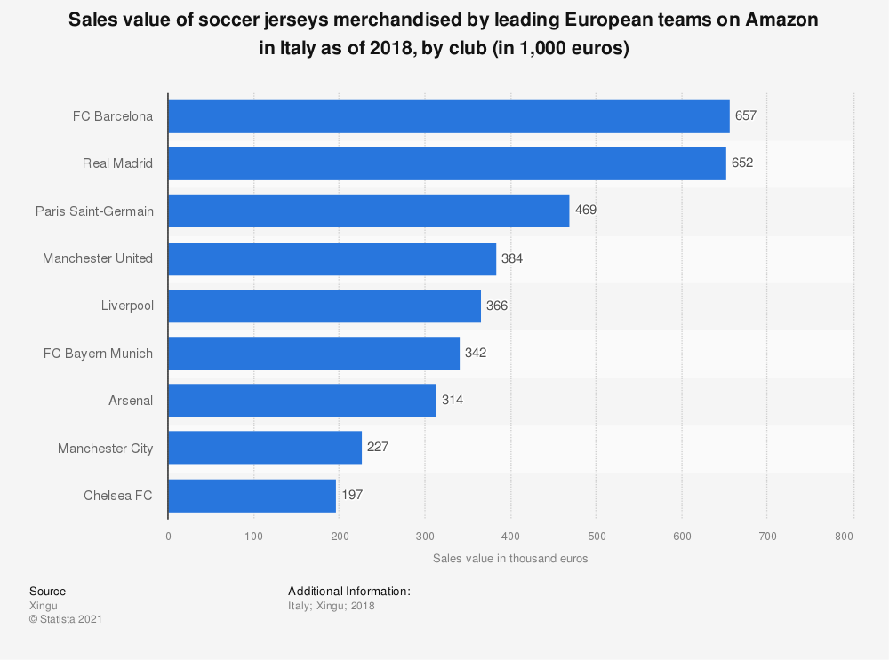 Statistic: Sales value of soccer jerseys merchandised by leading European teams on Amazon in Italy as of 2018, by club (in 1,000 euros) | Statista