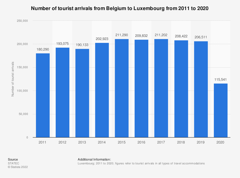Statistic: Inbound tourism of visitors from Belgium to Luxembourg from 2011 to 2018* | Statista