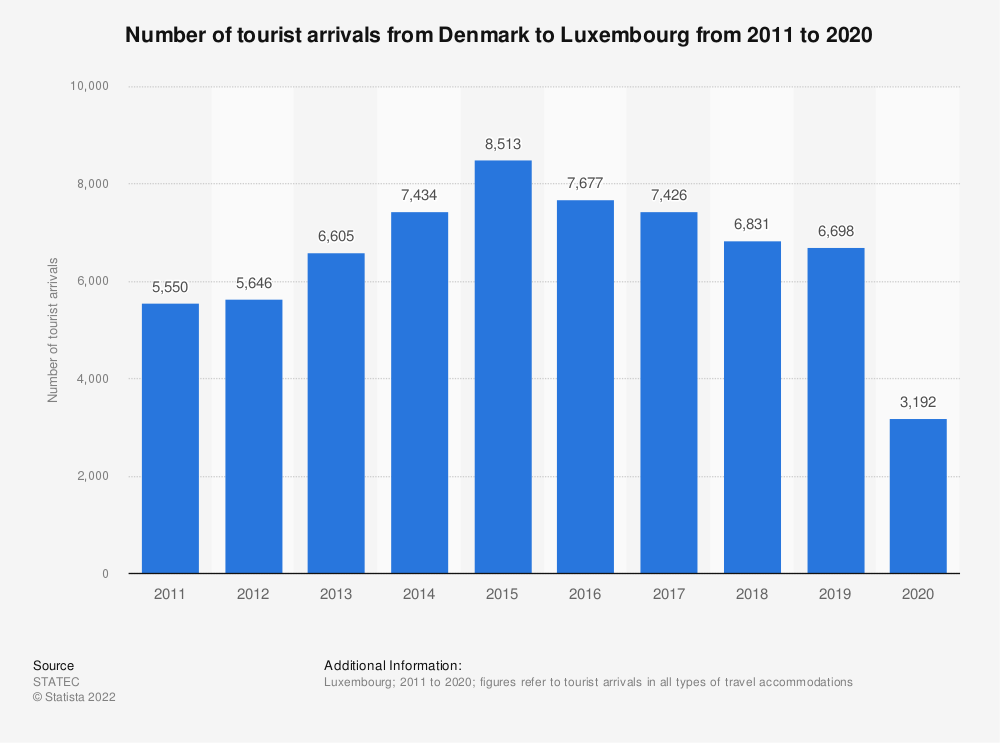 Statistic: Inbound tourism of visitors from Denmark to Luxembourg from 2011 to 2018* | Statista
