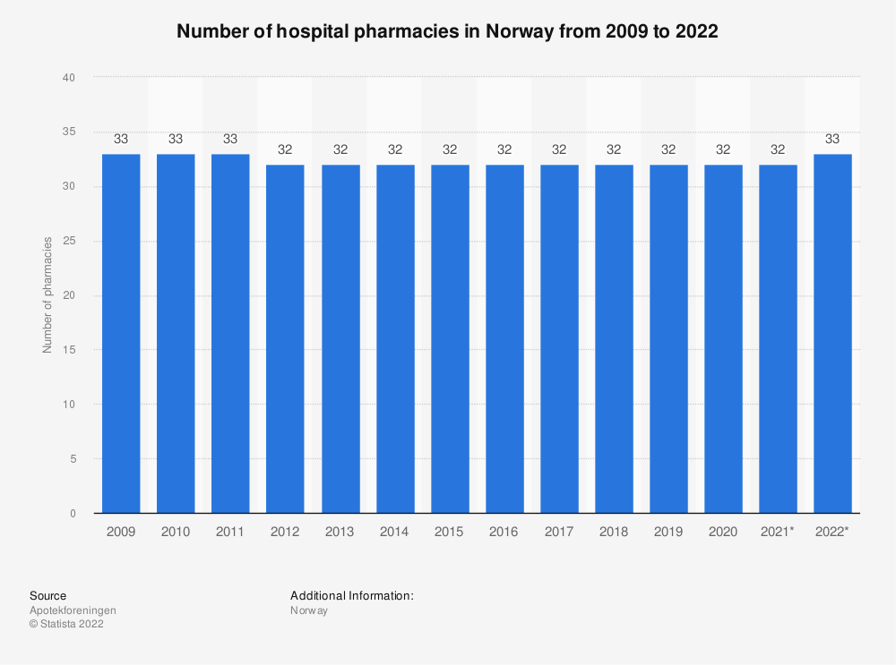 Statistic: Number of hospital pharmacies in Norway from 2009 to 2021   Statista
