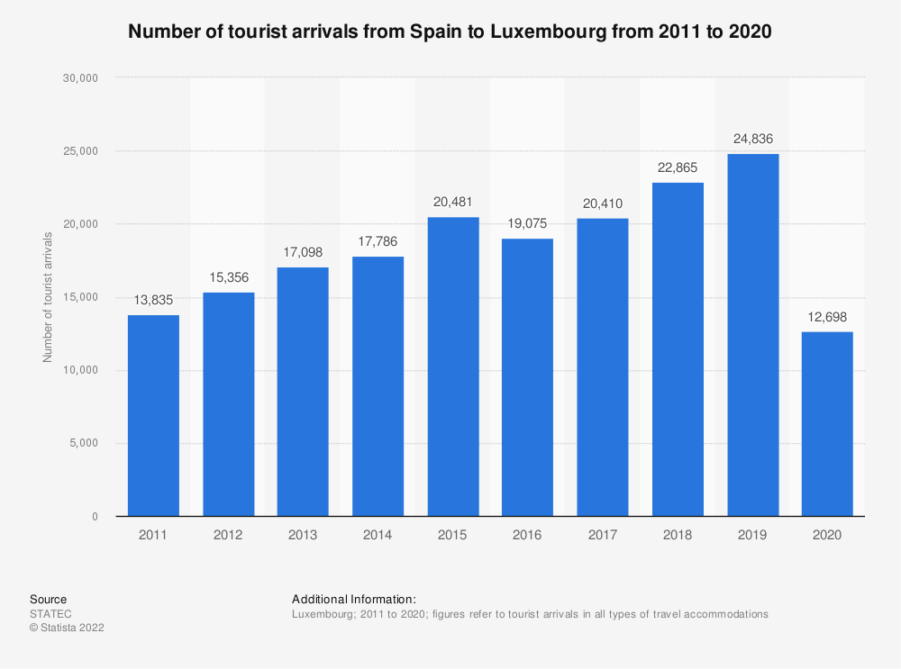 Statistic: Inbound tourism of visitors from Spain to Luxembourg from 2011 to 2018* | Statista